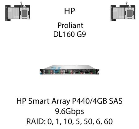 Kontroler RAID HP Smart Array P440/4GB SAS, 9.6Gbps - 726821-B21